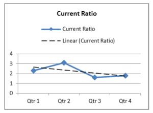 Current Ratio Chart